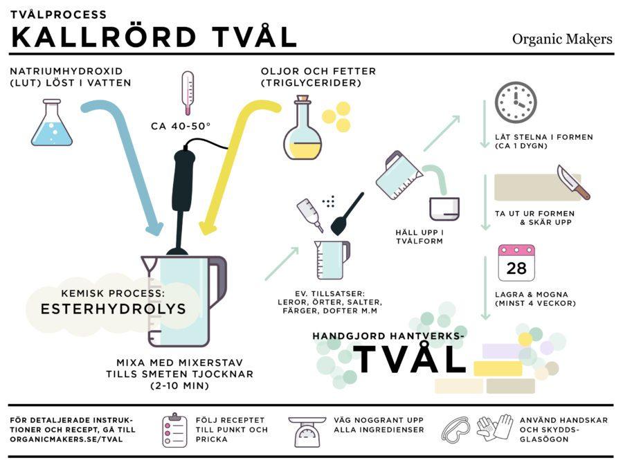infografik kallrörd tvål
