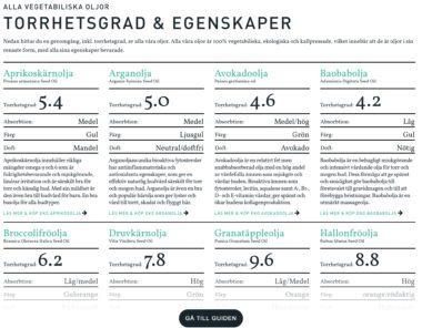Torrhetsgrad av vegetabiliska oljor för hudvård - organicmakers.se